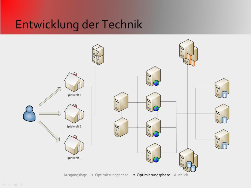 Das Bild zeigt schematisch die Serverstruktur eines großen Internet-Projekts